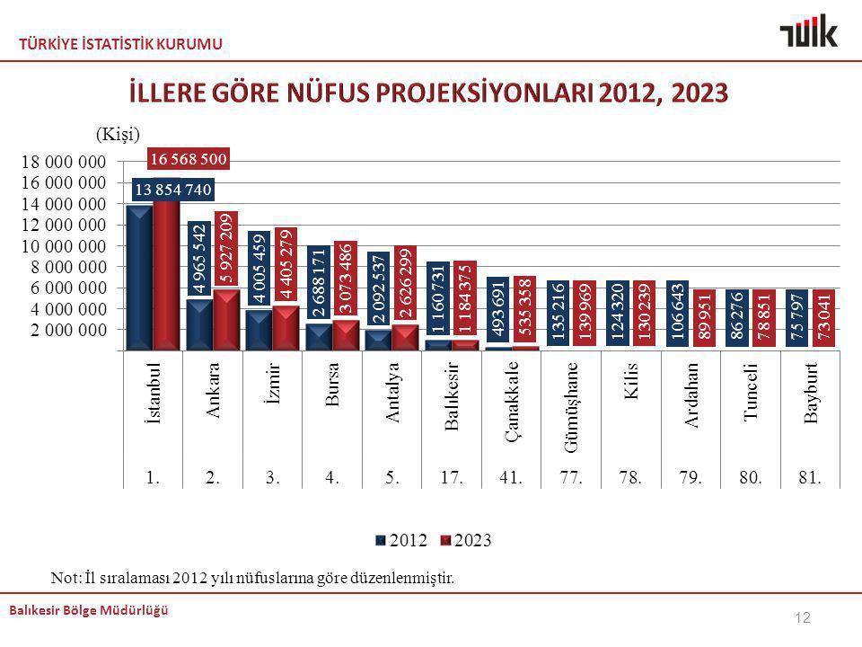 İLLERE GÖRE NÜFUS PROJEKSİYONLARI 2012, 2023