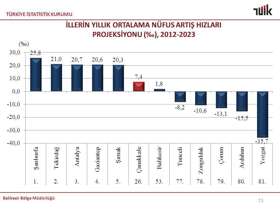 İLLERİN YILLIK ORTALAMA NÜFUS ARTIŞ HIZLARI PROJEKSİYONU (‰), 2012-2023