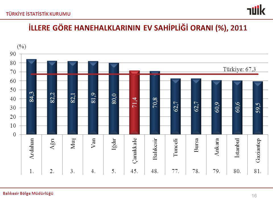 İLLERE GÖRE HANEHALKLARININ EV SAHİPLİĞİ ORANI (%), 2011