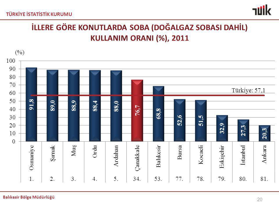 İLLERE GÖRE KONUTLARDA SOBA (DOĞALGAZ SOBASI DAHİL) KULLANIM ORANI (%), 2011