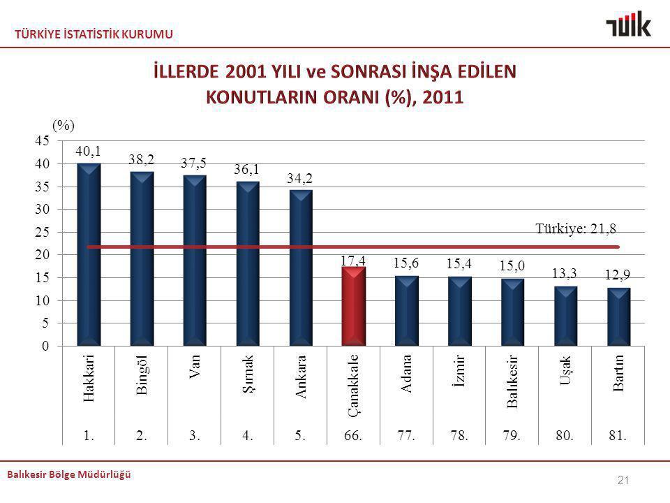 İLLERDE 2001 YILI ve SONRASI İNŞA EDİLEN KONUTLARIN ORANI (%), 2011