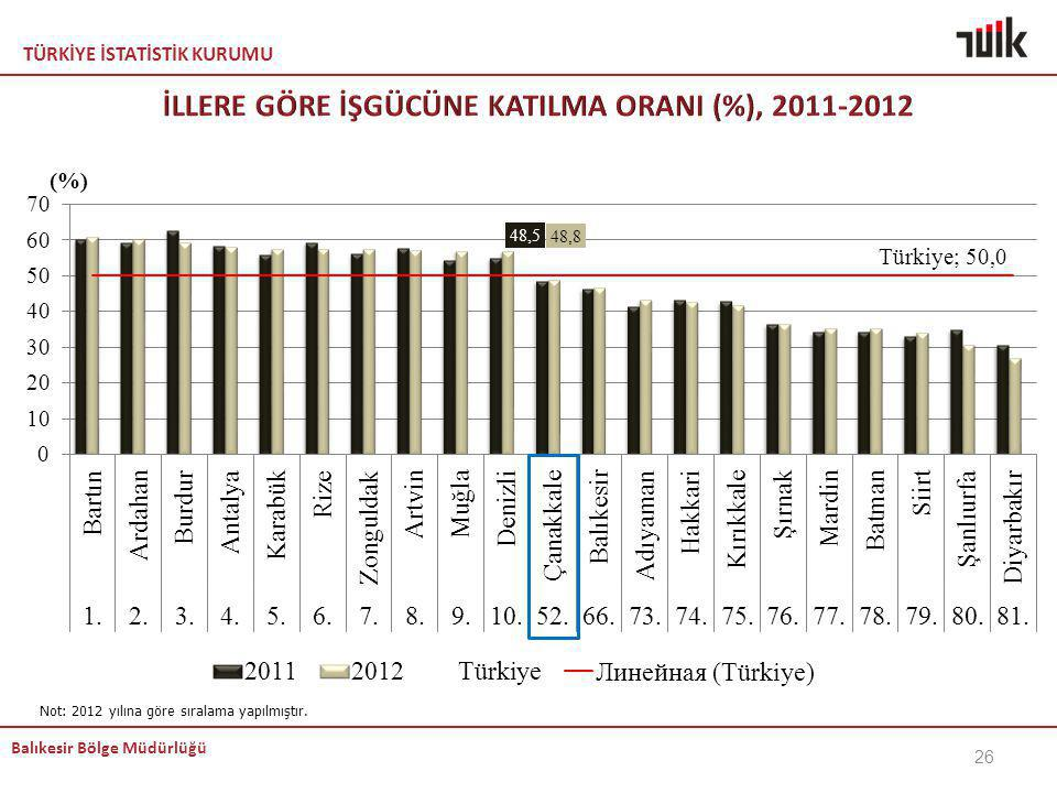 İLLERE GÖRE İŞGÜCÜNE KATILMA ORANI (%), 2011-2012