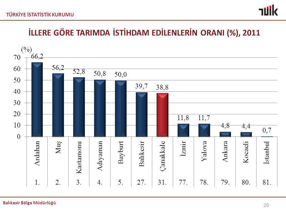 İLLERE GÖRE TARIMDA İSTİHDAM EDİLENLERİN ORANI (%), 2011
