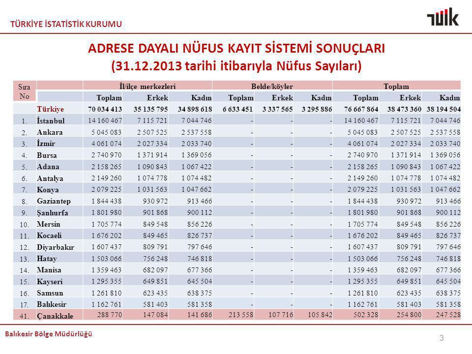 KEMAL ADRESE DAYALI NÜFUS KAYIT SİSTEMİ SONUÇLARI (31.12.2013 tarihi itibarıyla Nüfus Sayıları) Sıra No.