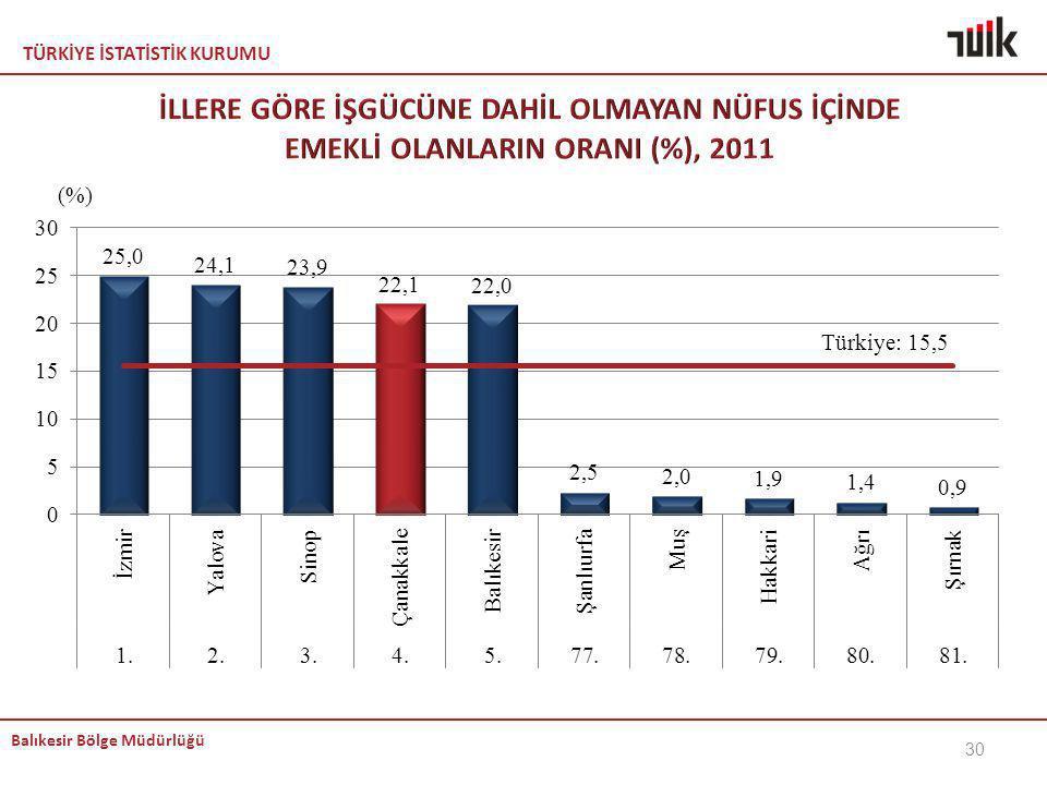 İLLERE GÖRE İŞGÜCÜNE DAHİL OLMAYAN NÜFUS İÇİNDE EMEKLİ OLANLARIN ORANI (%), 2011