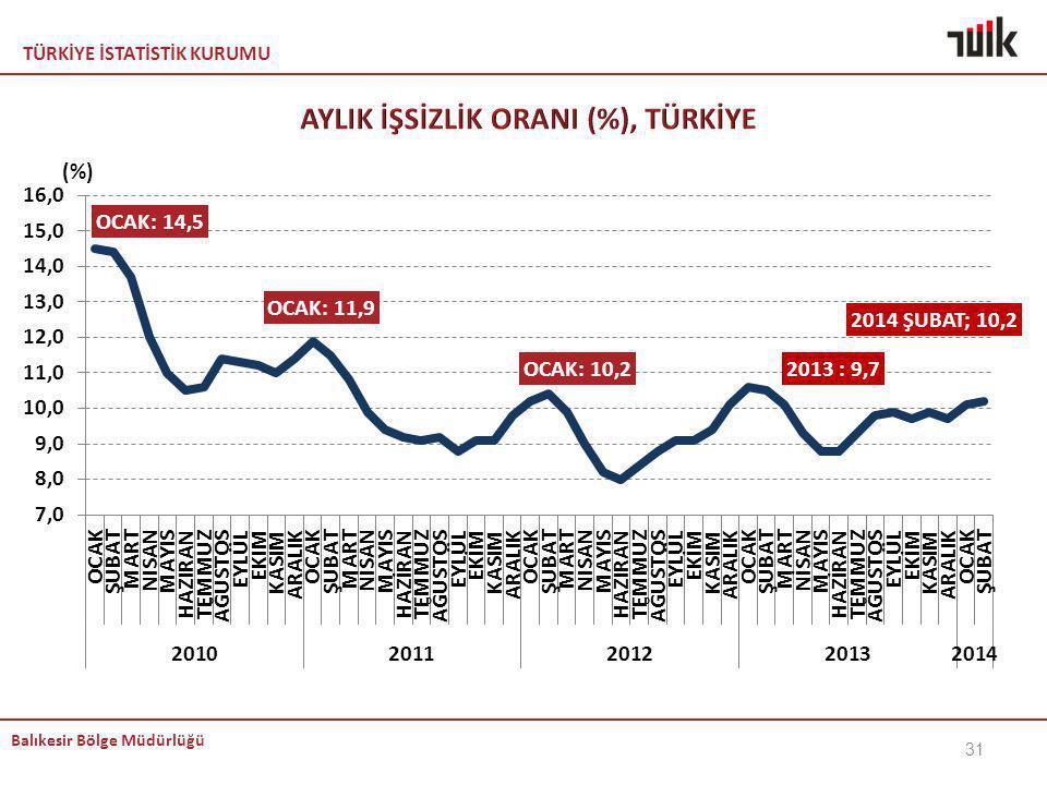 AYLIK İŞSİZLİK ORANI (%), TÜRKİYE