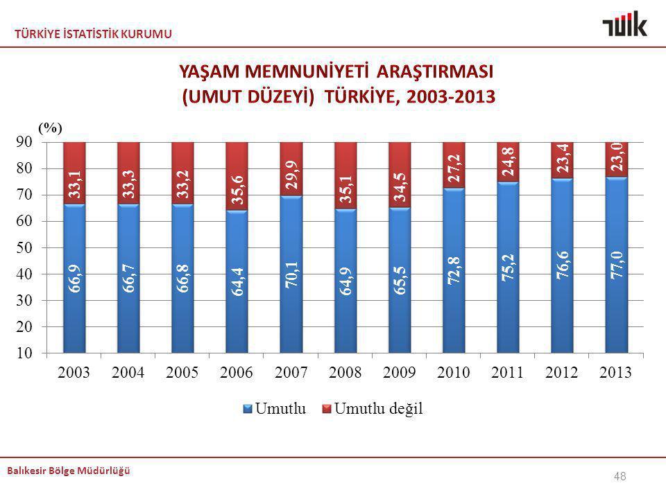 YAŞAM MEMNUNİYETİ ARAŞTIRMASI (UMUT DÜZEYİ) TÜRKİYE, 2003-2013