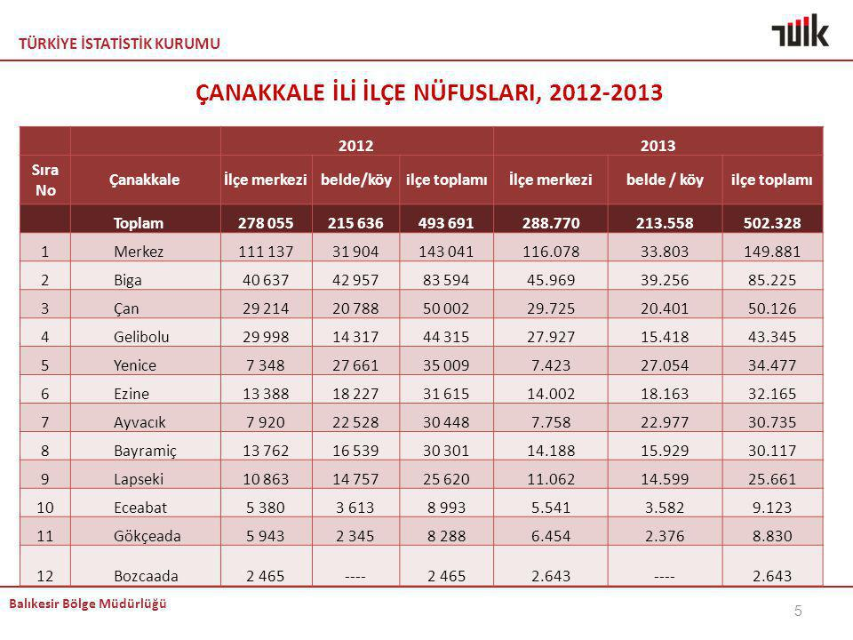 ÇANAKKALE İLİ İLÇE NÜFUSLARI, 2012-2013