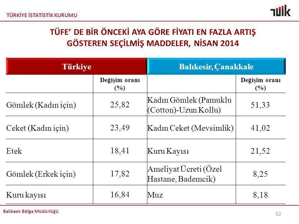 KEMAL TÜFE' DE BİR ÖNCEKİ AYA GÖRE FİYATI EN FAZLA ARTIŞ GÖSTEREN SEÇİLMİŞ MADDELER, NİSAN 2014. Türkiye.
