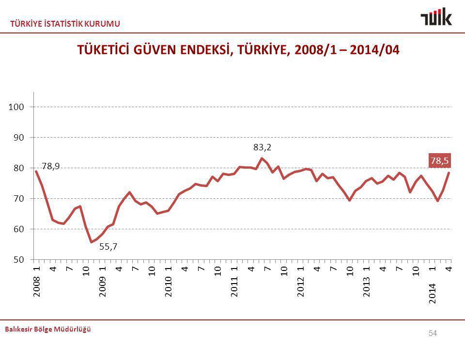TÜKETİCİ GÜVEN ENDEKSİ, TÜRKİYE, 2008/1 – 2014/04