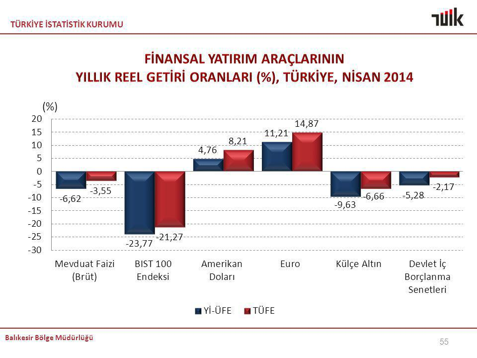 KEMAL FİNANSAL YATIRIM ARAÇLARININ YILLIK REEL GETİRİ ORANLARI (%), TÜRKİYE, NİSAN 2014.