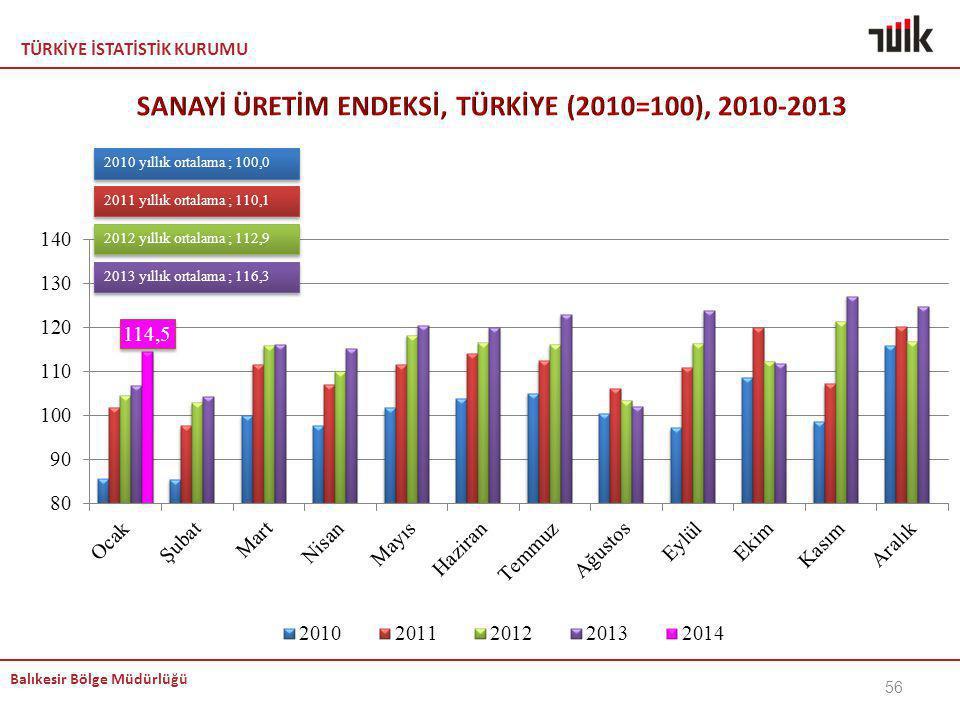 SANAYİ ÜRETİM ENDEKSİ, TÜRKİYE (2010=100), 2010-2013