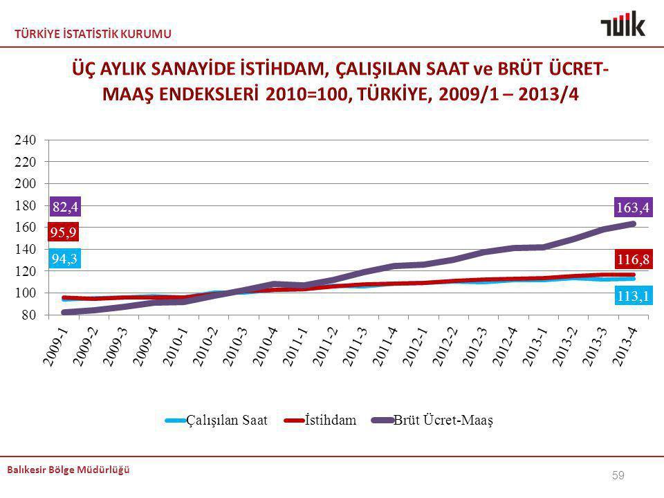 ÜÇ AYLIK SANAYİDE İSTİHDAM, ÇALIŞILAN SAAT ve BRÜT ÜCRET-MAAŞ ENDEKSLERİ 2010=100, TÜRKİYE, 2009/1 – 2013/4
