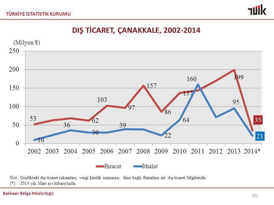 DIŞ TİCARET, ÇANAKKALE, 2002-2014