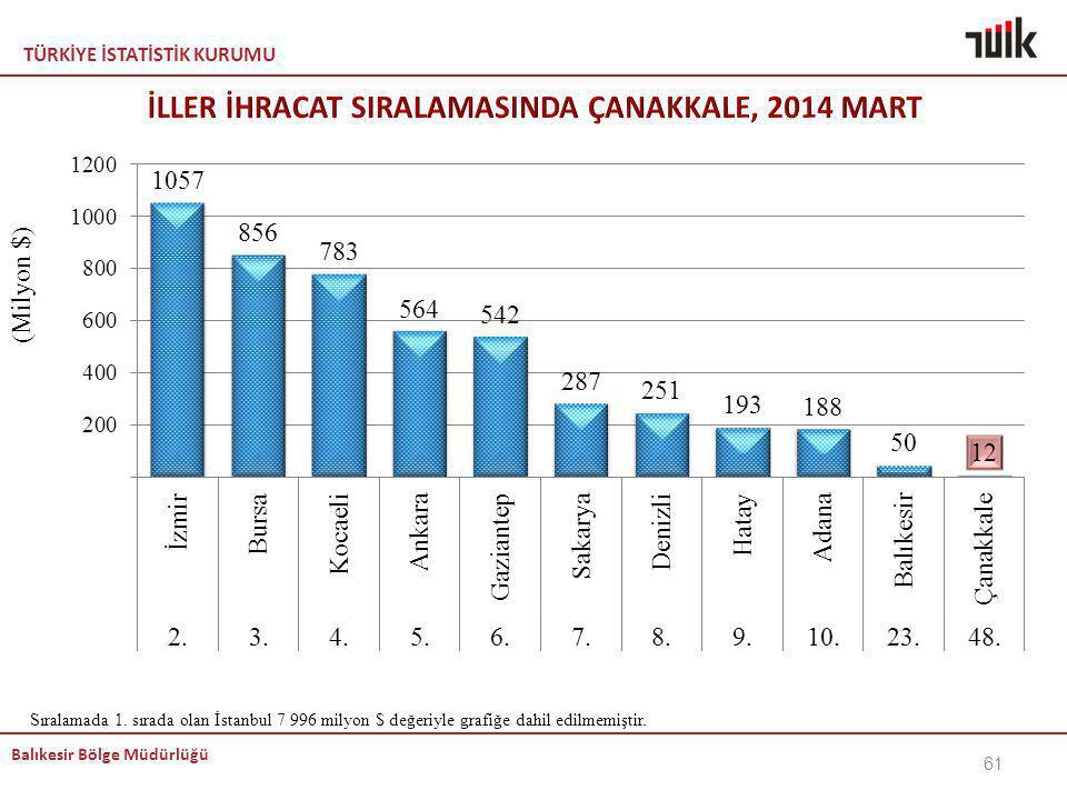 İLLER İHRACAT SIRALAMASINDA ÇANAKKALE, 2014 MART