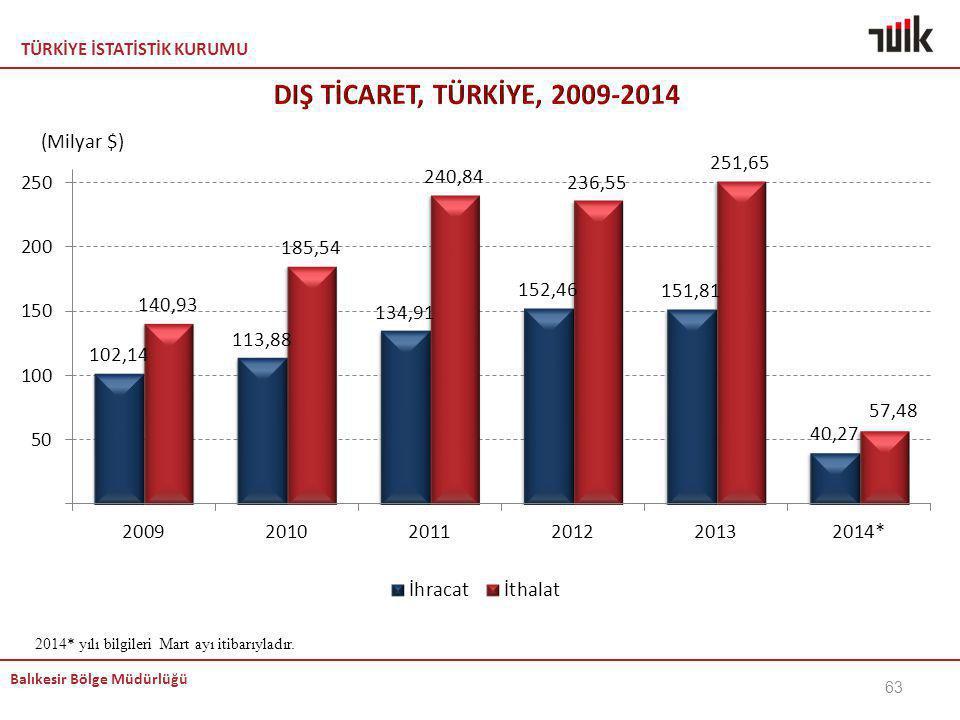 DIŞ TİCARET, TÜRKİYE, 2009-2014 KEMAL