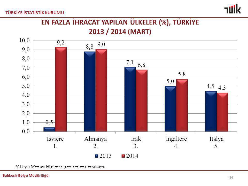 EN FAZLA İHRACAT YAPILAN ÜLKELER (%), TÜRKİYE 2013 / 2014 (MART)