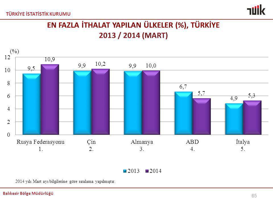 EN FAZLA İTHALAT YAPILAN ÜLKELER (%), TÜRKİYE