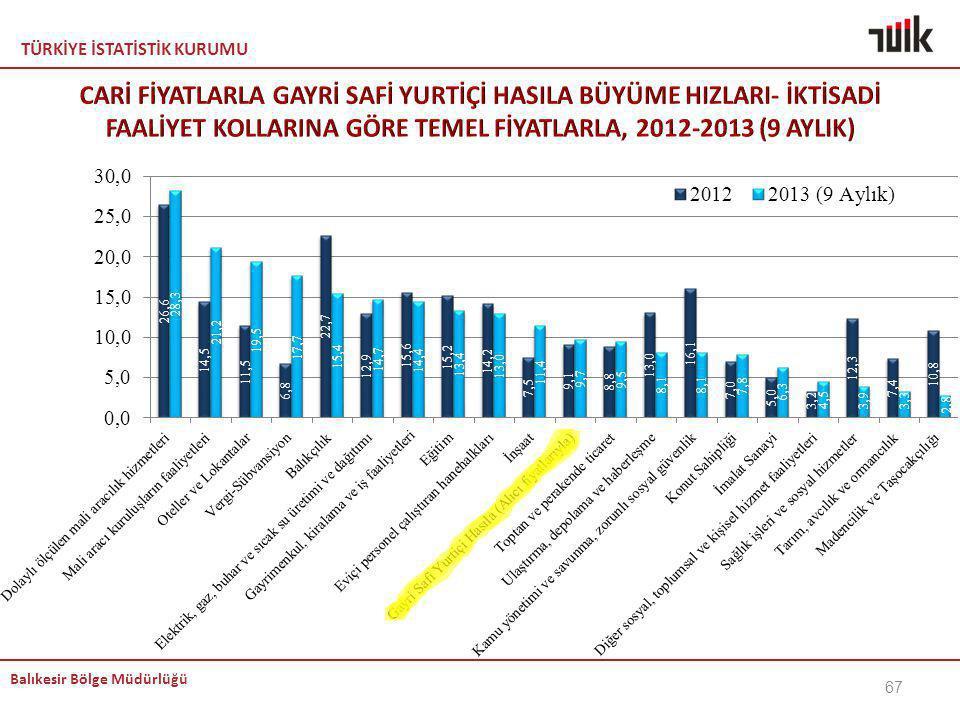 KEMAL CARİ FİYATLARLA GAYRİ SAFİ YURTİÇİ HASILA BÜYÜME HIZLARI- İKTİSADİ FAALİYET KOLLARINA GÖRE TEMEL FİYATLARLA, 2012-2013 (9 AYLIK)