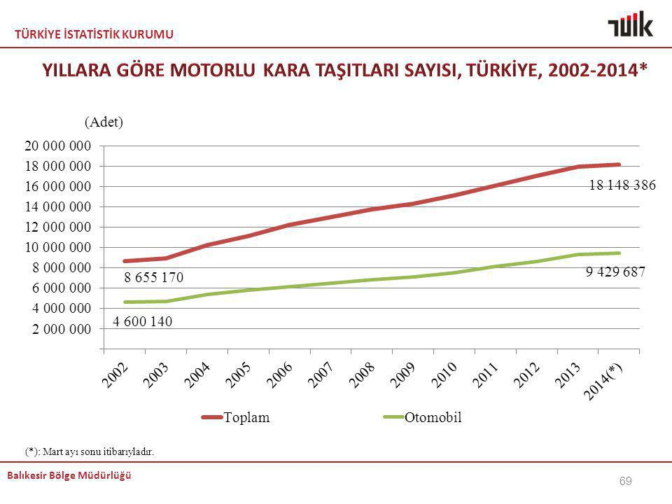 YILLARA GÖRE MOTORLU KARA TAŞITLARI SAYISI, TÜRKİYE, 2002-2014*