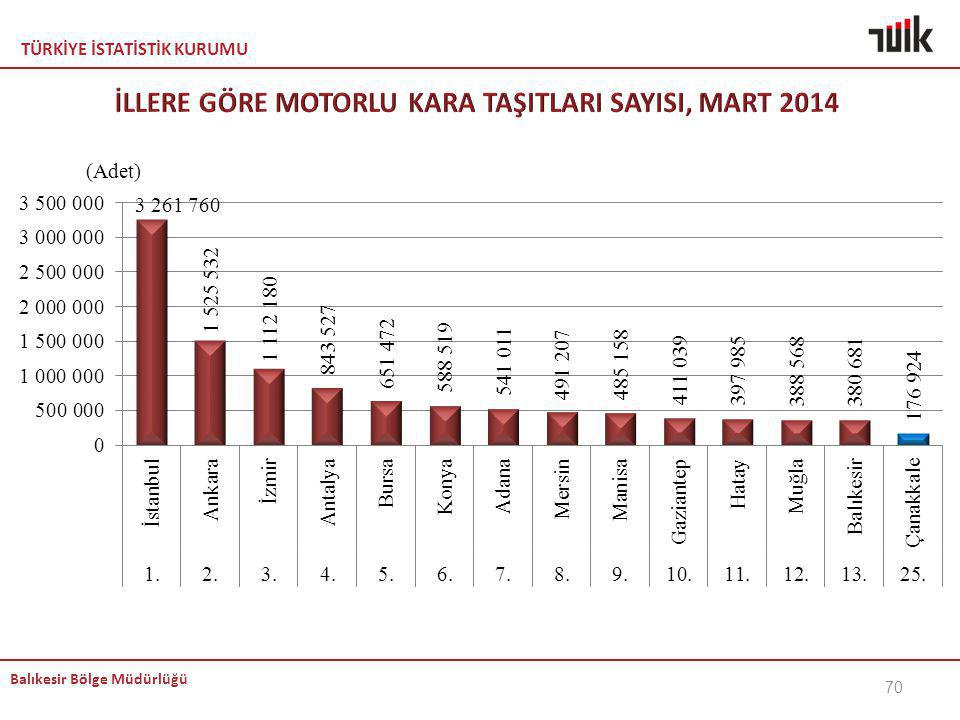 İLLERE GÖRE MOTORLU KARA TAŞITLARI SAYISI, MART 2014