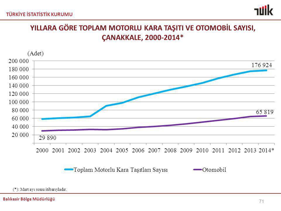 KEMAL YILLARA GÖRE TOPLAM MOTORLU KARA TAŞITI VE OTOMOBİL SAYISI, ÇANAKKALE, 2000-2014* Doğru. (*): Mart ayı sonu itibarıyladır.