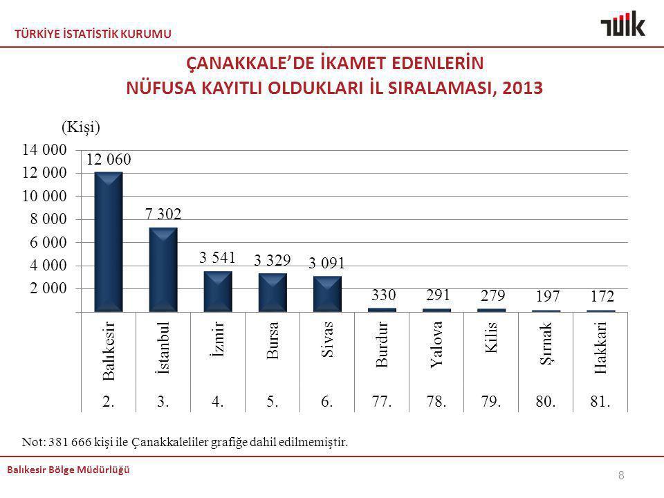 ÇANAKKALE'DE İKAMET EDENLERİN NÜFUSA KAYITLI OLDUKLARI İL SIRALAMASI, 2013