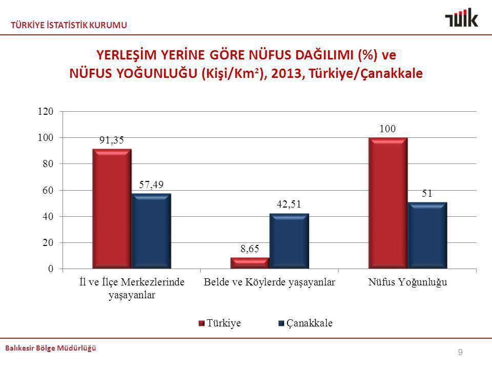 KEMAL YERLEŞİM YERİNE GÖRE NÜFUS DAĞILIMI (%) ve NÜFUS YOĞUNLUĞU (Kişi/Km²), 2013, Türkiye/Çanakkale.
