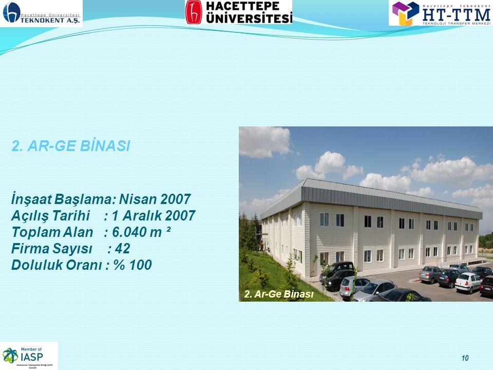 2. AR-GE BİNASI İnşaat Başlama: Nisan 2007 Açılış Tarihi : 1 Aralık 2007 Toplam Alan : 6.040 m ² Firma Sayısı : 42 Doluluk Oranı : % 100