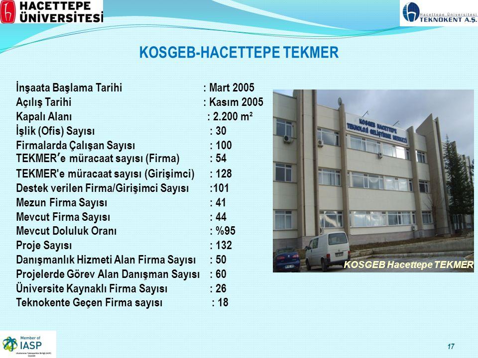 KOSGEB-HACETTEPE TEKMER KOSGEB Hacettepe TEKMER