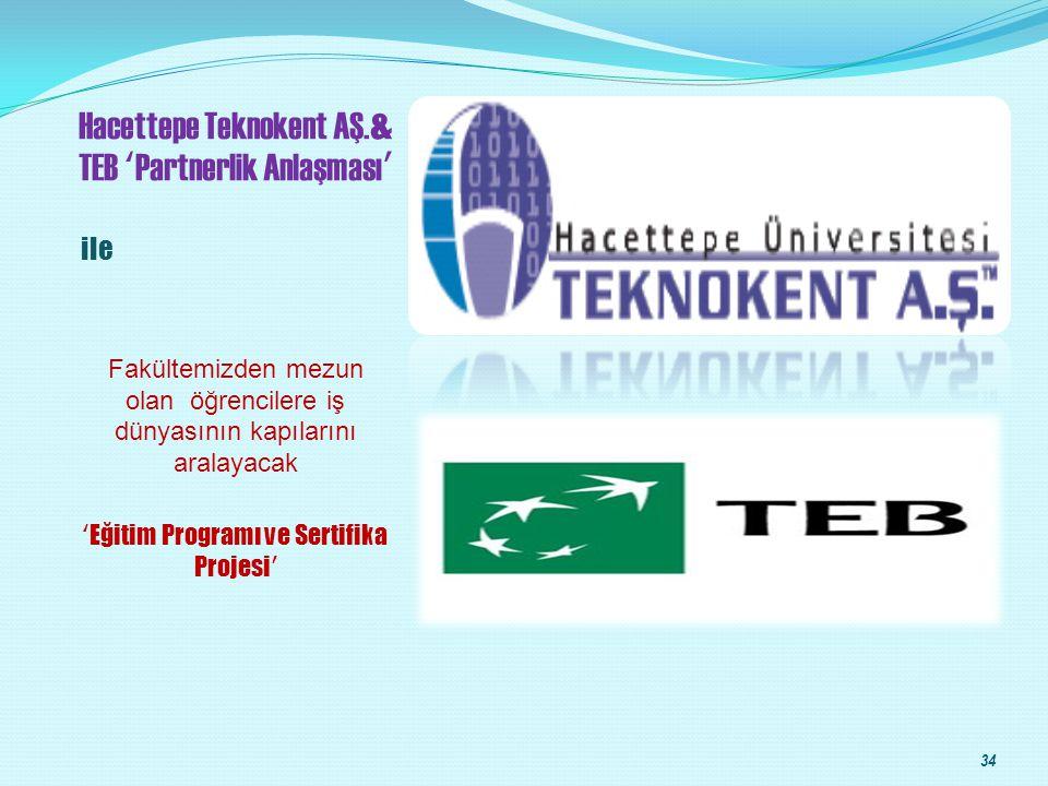 Hacettepe Teknokent AŞ.& TEB 'Partnerlik Anlaşması'