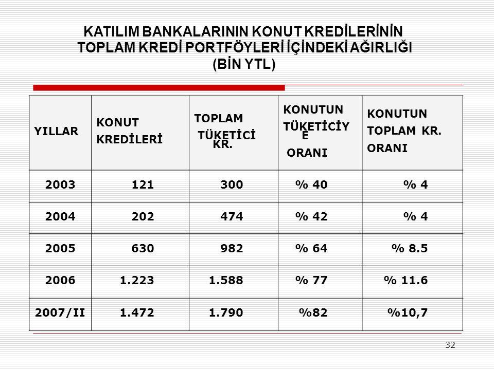 KATILIM BANKALARININ KONUT KREDİLERİNİN