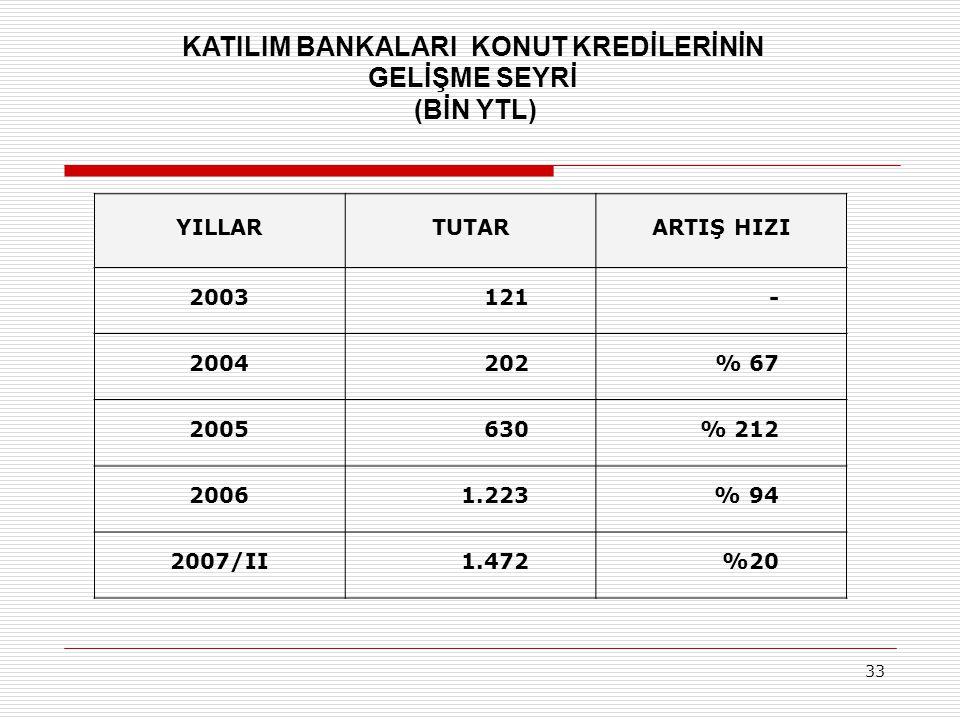 KATILIM BANKALARI KONUT KREDİLERİNİN