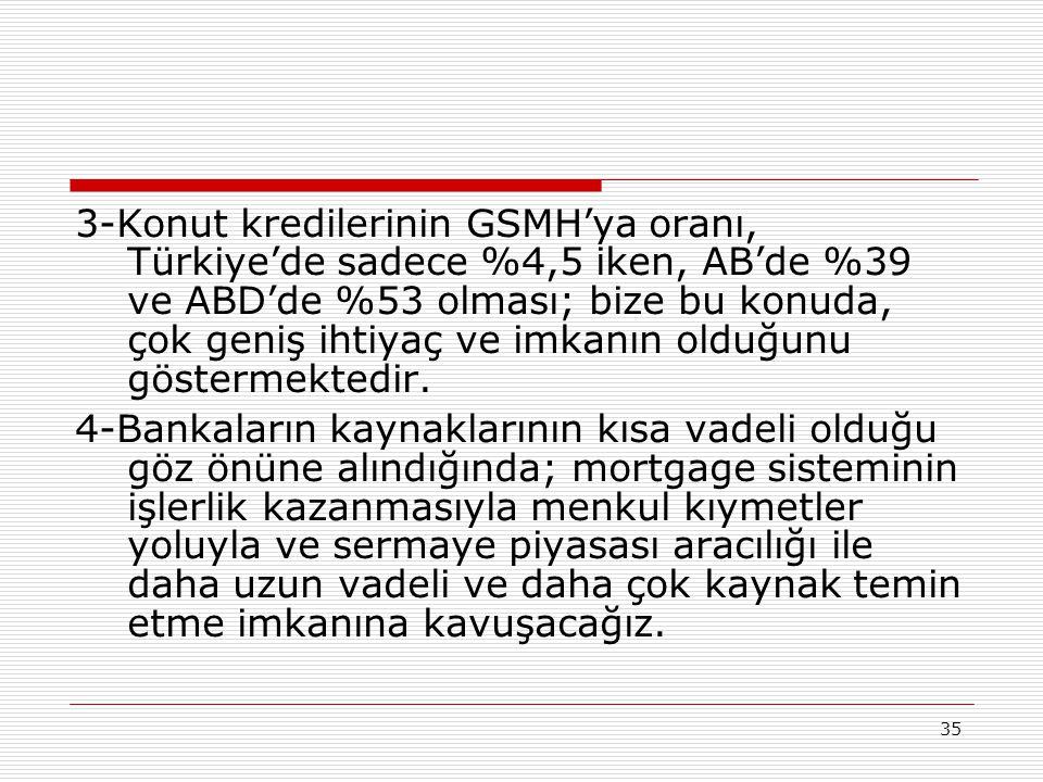 3-Konut kredilerinin GSMH'ya oranı, Türkiye'de sadece %4,5 iken, AB'de %39 ve ABD'de %53 olması; bize bu konuda, çok geniş ihtiyaç ve imkanın olduğunu göstermektedir.