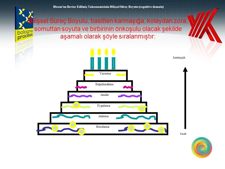 Bloom'un Revize Edilmiş Taksonomisinin Bilişsel Süreç Boyutu (cognitive domain)