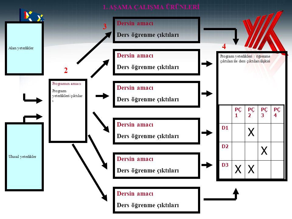 1 X 3 4 2 1. AŞAMA ÇALIŞMA ÜRÜNLERİ Dersin amacı