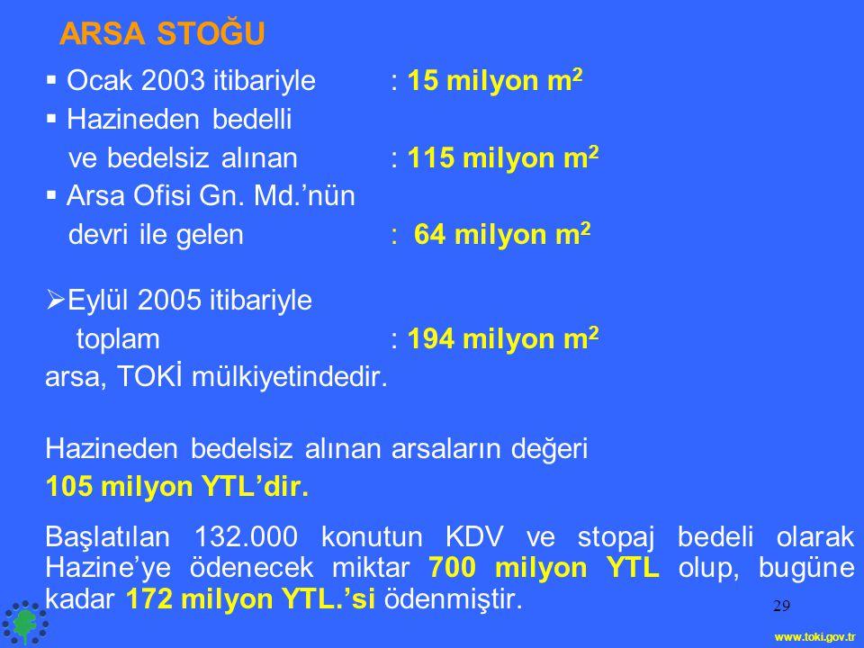ARSA STOĞU Ocak 2003 itibariyle : 15 milyon m2 Hazineden bedelli
