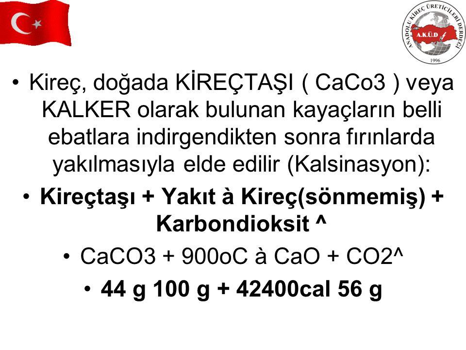 Kireçtaşı + Yakıt à Kireç(sönmemiş) + Karbondioksit ^
