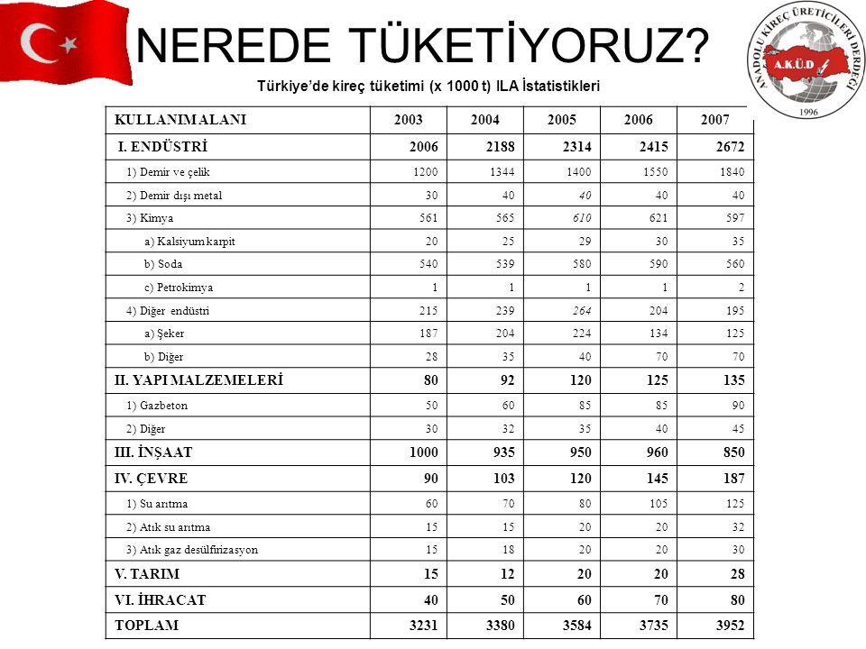 Türkiye'de kireç tüketimi (x 1000 t) ILA İstatistikleri