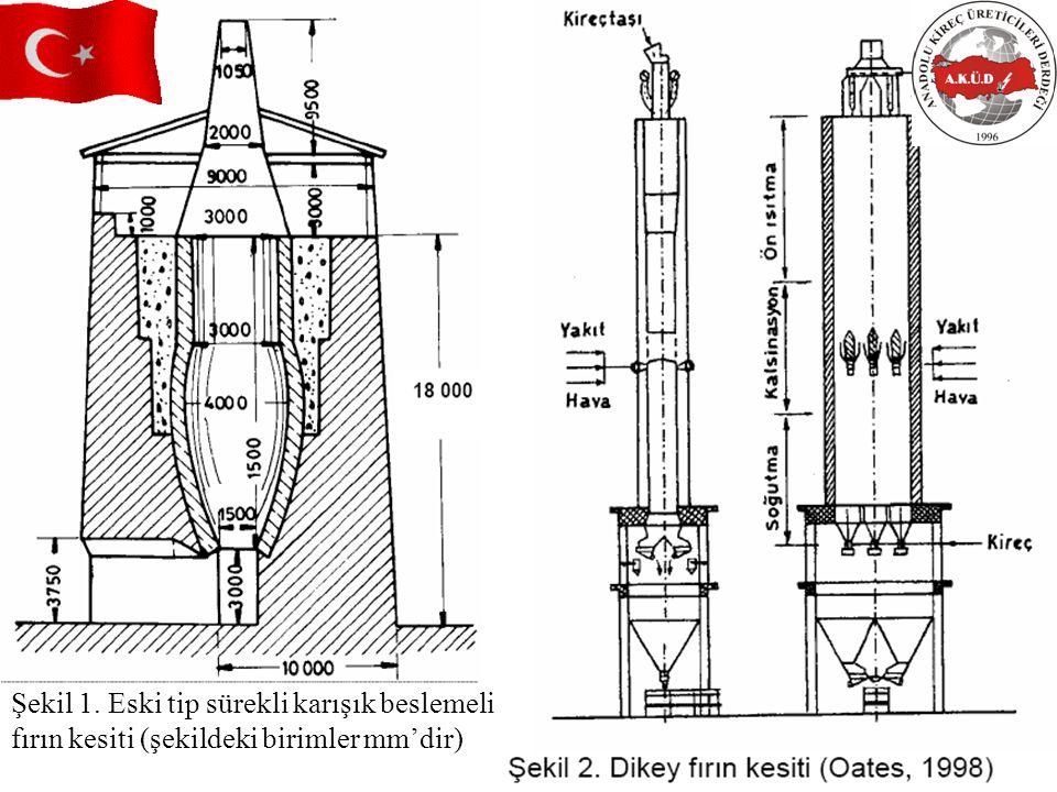 Şekil 1. Eski tip sürekli karışık beslemeli fırın kesiti (şekildeki birimler mm'dir)