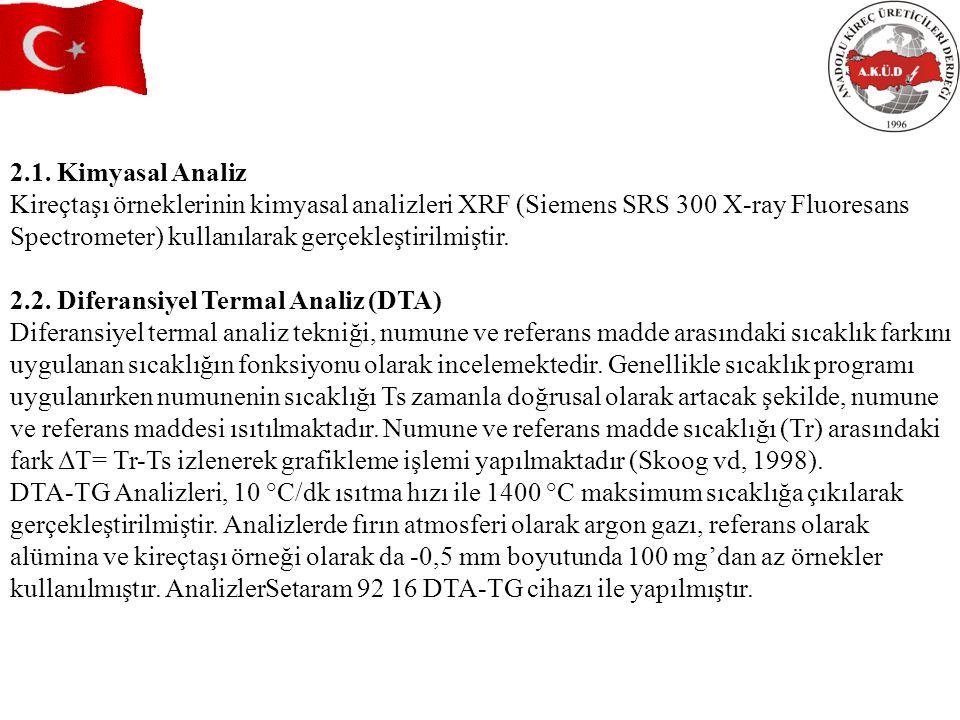 2.1. Kimyasal Analiz Kireçtaşı örneklerinin kimyasal analizleri XRF (Siemens SRS 300 X-ray Fluoresans.