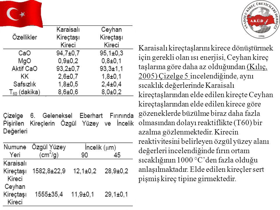 Karaisalı kireçtaşlarını kirece dönüştürmek için gerekli olan ısı enerjisi, Ceyhan kireç taşlarına göre daha az olduğundan (Kılıç, 2005) Çizelge 5 incelendiğinde, aynı sıcaklık değerlerinde Karaisalı kireçtaşlarından elde edilen kireçte Ceyhan kireçtaşlarından elde edilen kirece göre