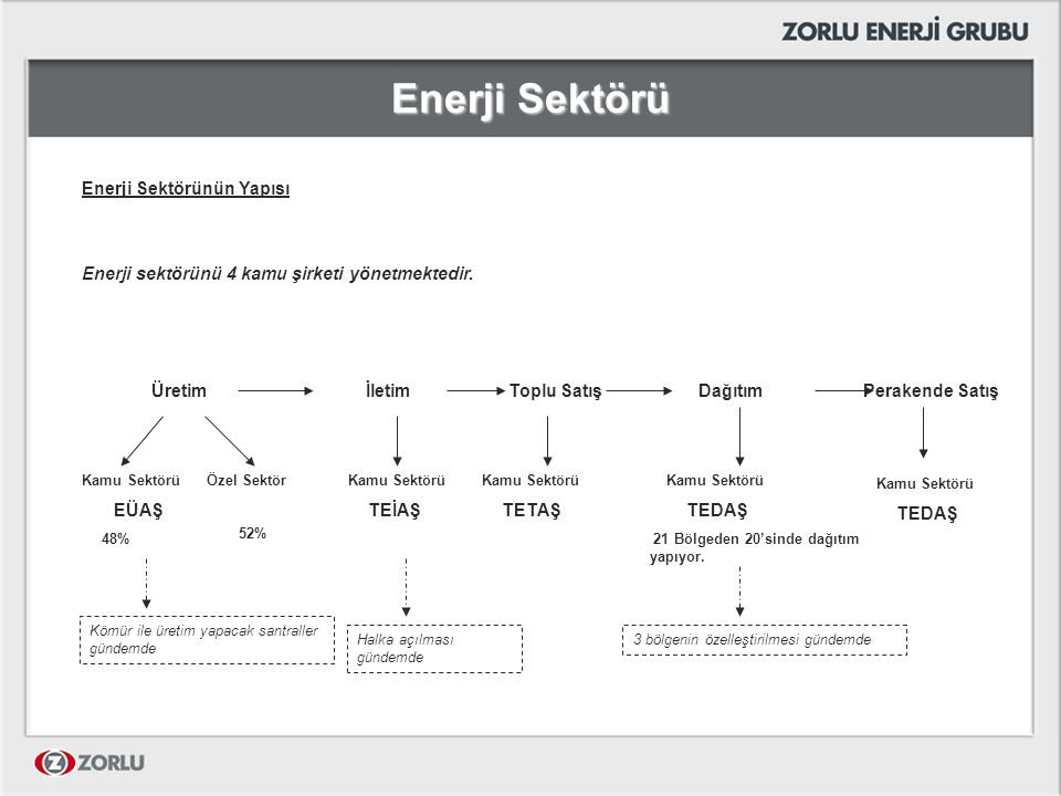 Enerji Sektörü Enerji Sektörünün Yapısı