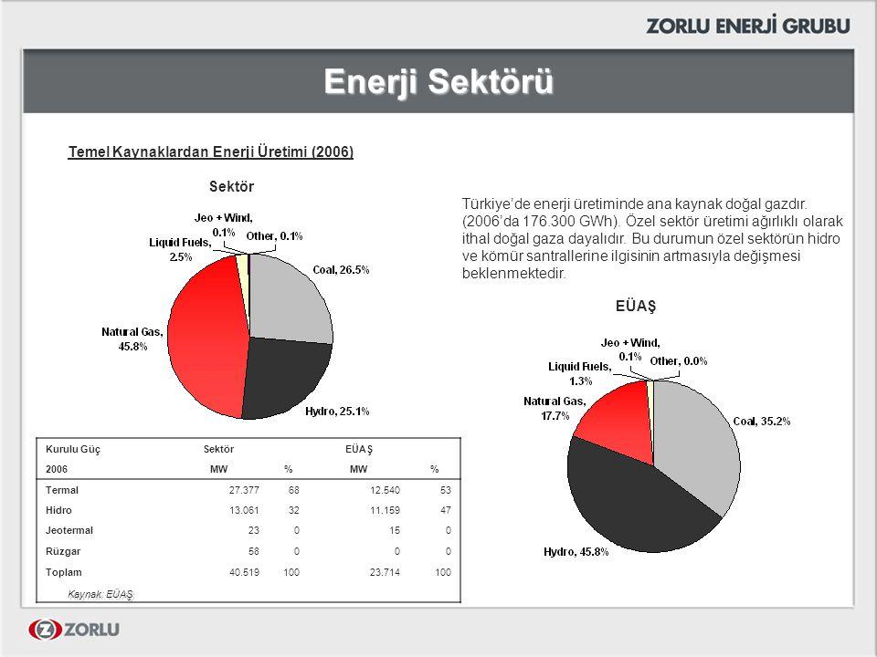 Enerji Sektörü Temel Kaynaklardan Enerji Üretimi (2006) Sektör