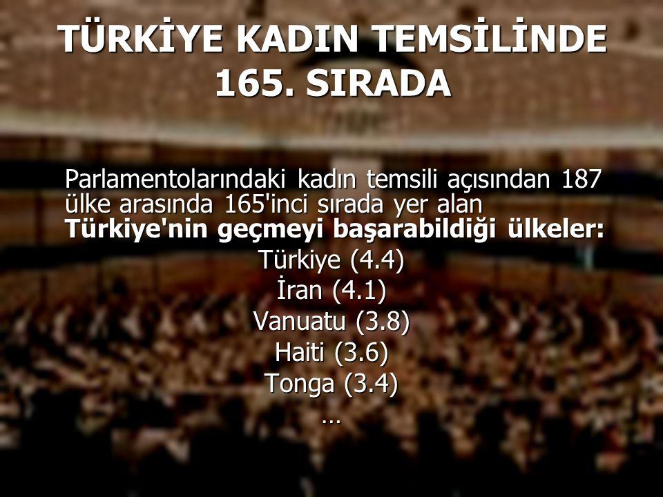 TÜRKİYE KADIN TEMSİLİNDE 165. SIRADA