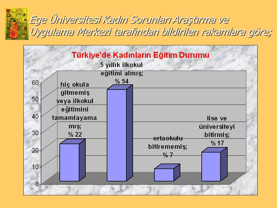 Ege Üniversitesi Kadın Sorunları Araştırma ve Uygulama Merkezi tarafından bildirilen rakamlara göre;