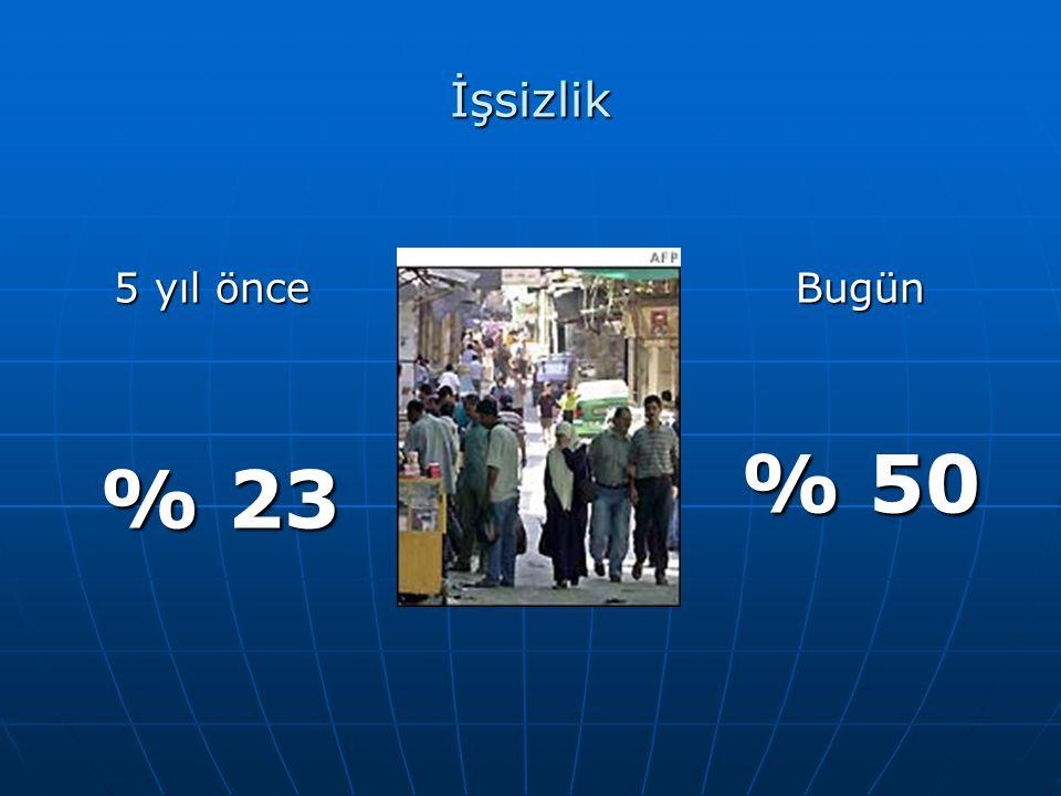 İşsizlik 5 yıl önce % 23 Bugün % 50