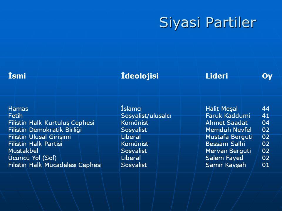 Siyasi Partiler İsmi İdeolojisi Lideri Oy Hamas İslamcı Halit Meşal 44