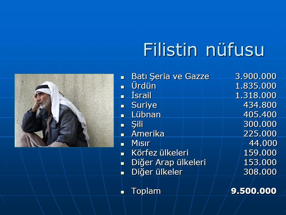 Filistin nüfusu Batı Şeria ve Gazze 3.900.000 Ürdün 1.835.000