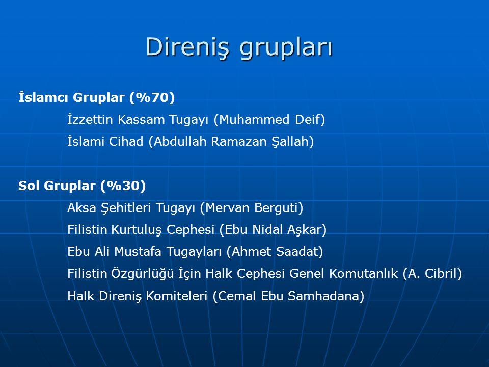 Direniş grupları İslamcı Gruplar (%70)